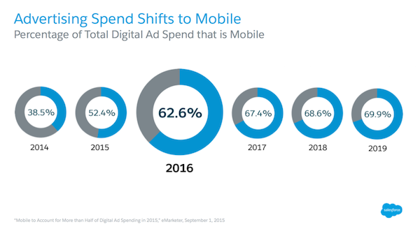 Advertising Spend Shifts to Mobile