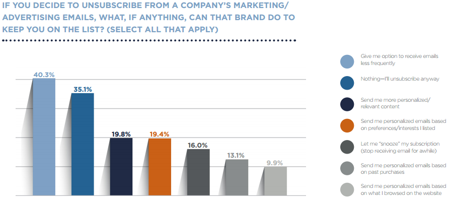 Marketing Email Statistics