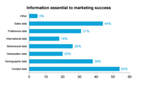 Info essential to mkt success