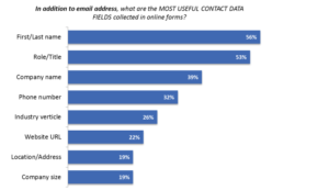 Most Useful Contact Data Fields