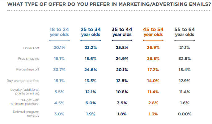 Marketing and Advertising Email Offers Statistics