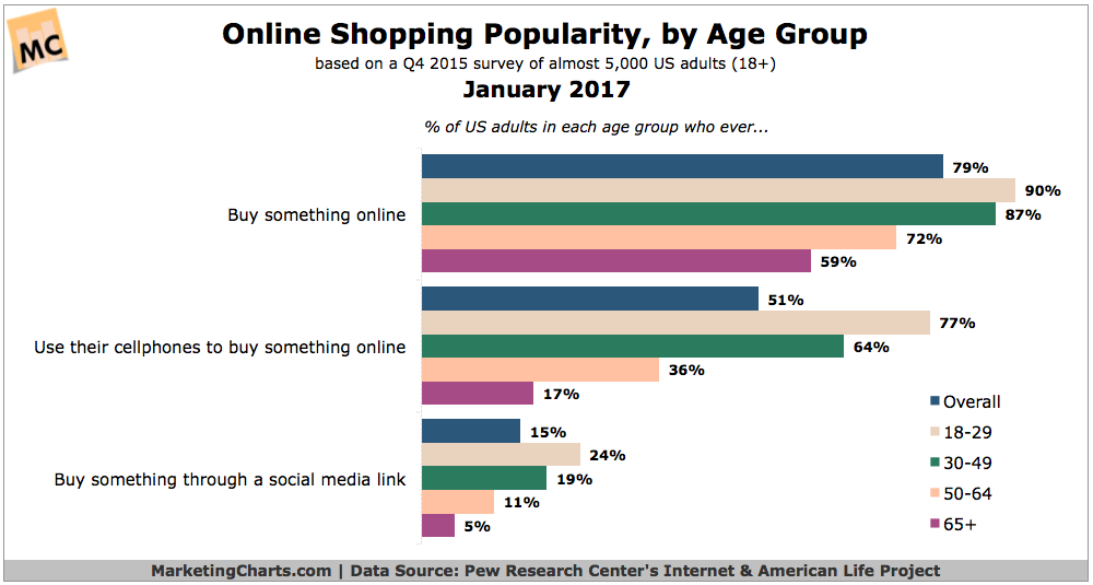Online Shopping Trends 2017