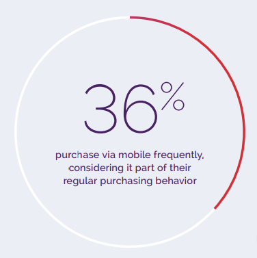 Mobile Purchase Statistics