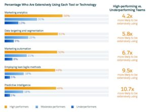 Percentage using each tool or technology