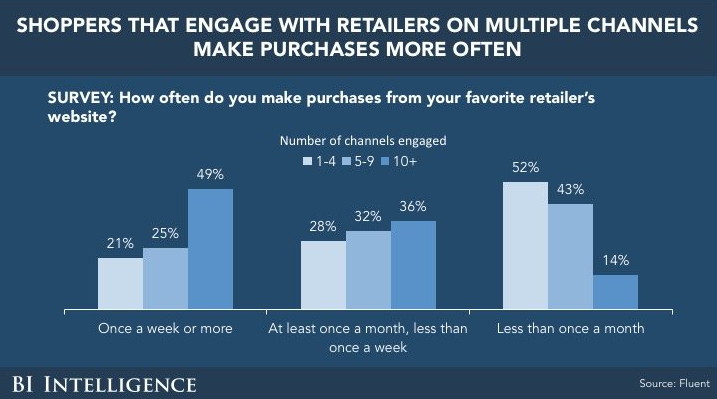 Why Retailers Need to Use Multiple Channels