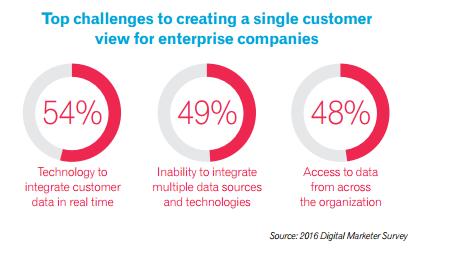 Top challenges single customer view