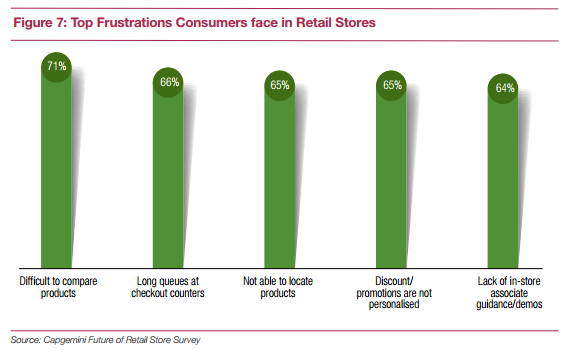 Consumer Frustrations Retail Stores