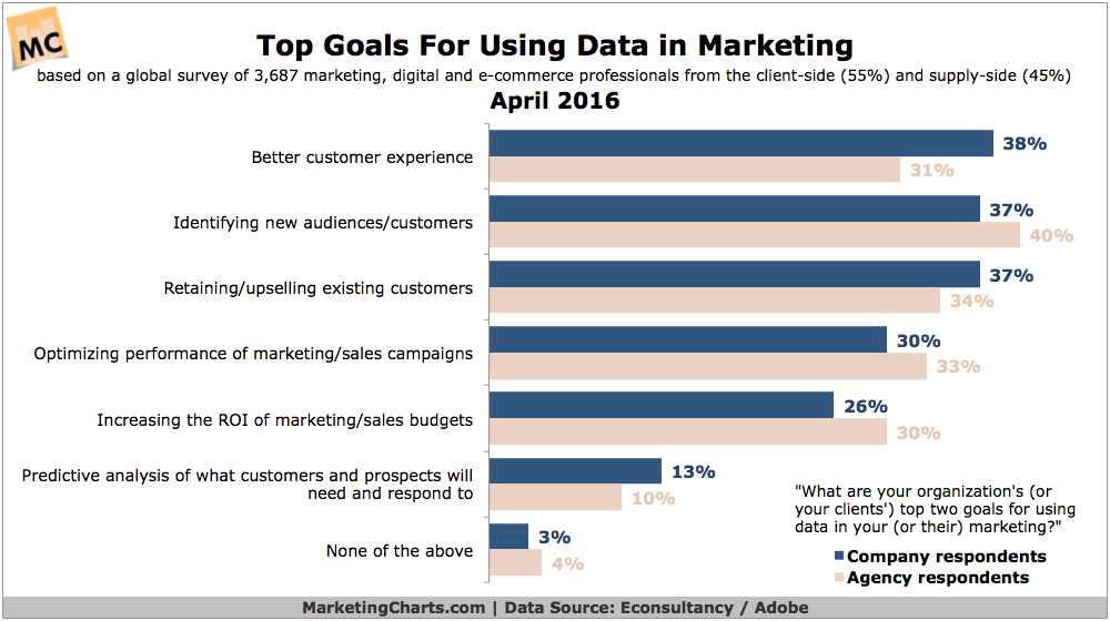 Top Goals for Using Data in Marketing