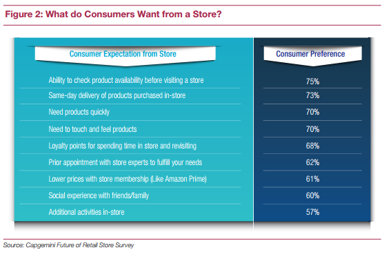 What Consumers Want From a Store