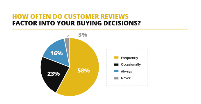 Customer Reviews Buying Decision