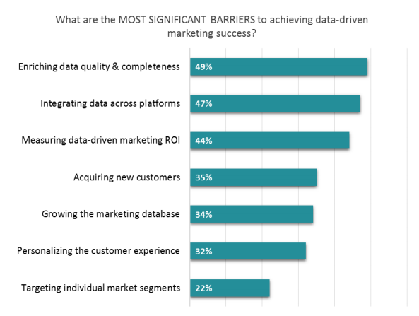 Data Driven Marketing Challenges