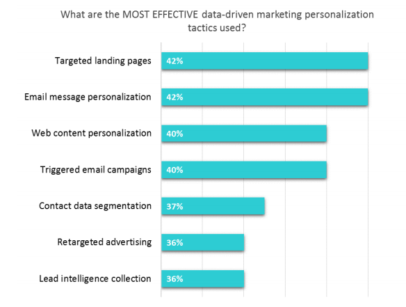 Data-Driven Marketing Personalization