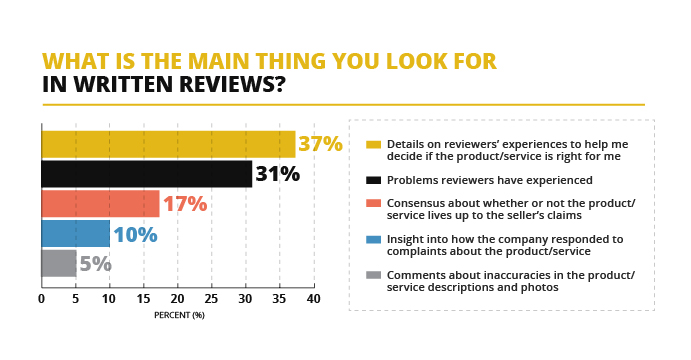 Customer Reviews Factors in Buying Decision
