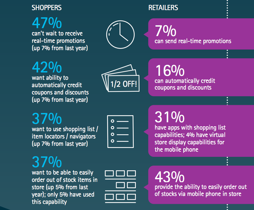 Retail Shopper Statistics