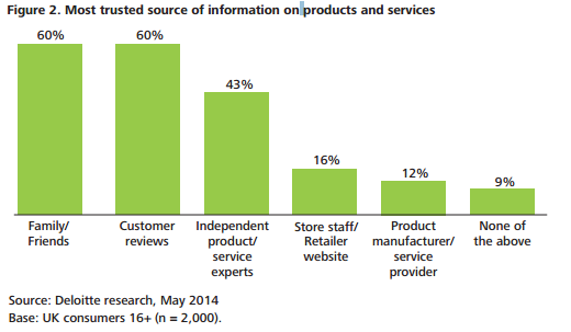 Where Consumers Get Product Information