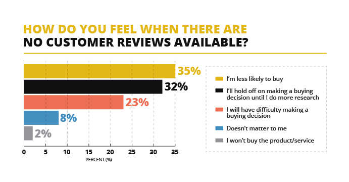 Customer Reviews Statistics