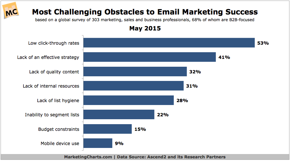 Challenges email marketing