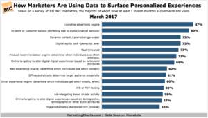 Data to surface personalized experiences