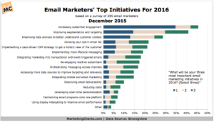 Email Marketers' Top Initiatives