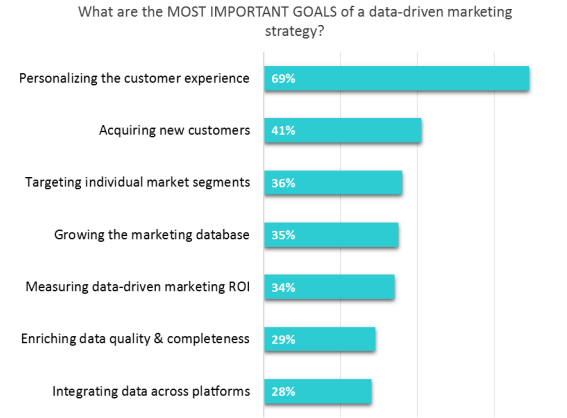 Important goals data driven strategy