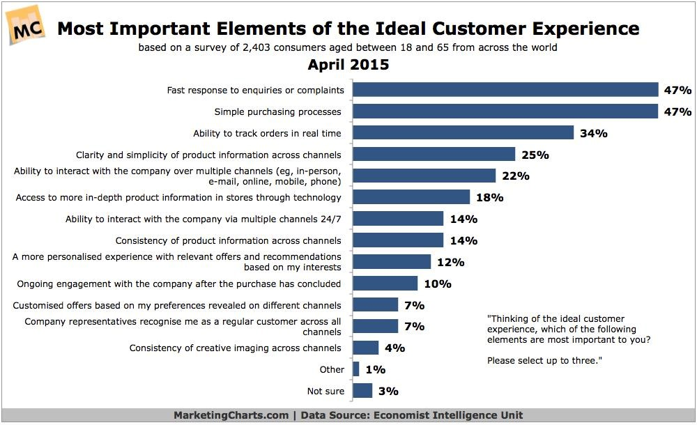 Most important elements customer experience