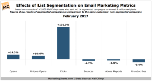 Statistics about list segementation email marketing