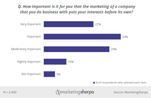 Statistics of companies putting your interests above theirs