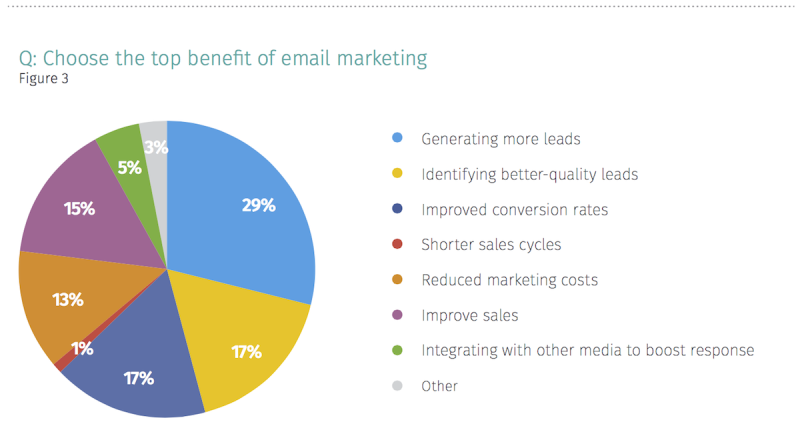 Top benefit of email marketing