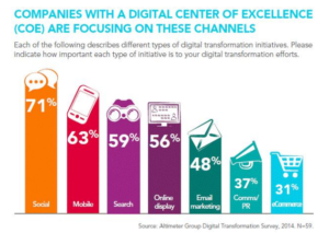 Companies with digital center of excellence focusing on