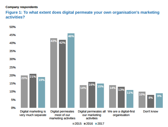 Extent of digital invading organization mkt activites