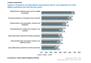 Important digital marketing actions in future