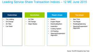 Leading service share transaction indices