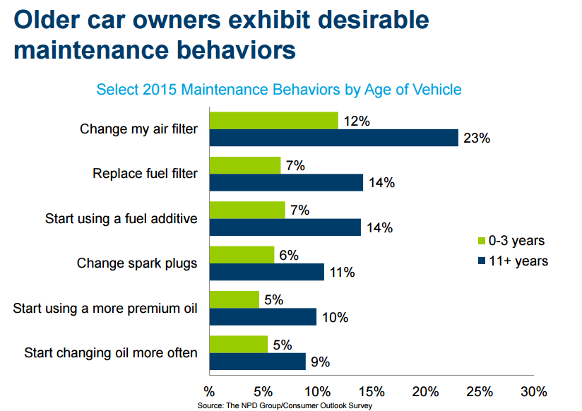 Maintenance behaviors older car owners