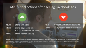 Mid funnel actions after seeing facebook ads