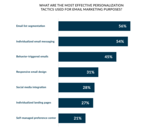 Most effective personalization tactics for email marketing