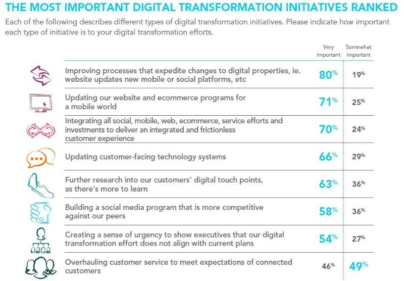 Most important digital transformation initiatives