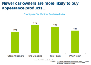 Newer car owners buy appearance products