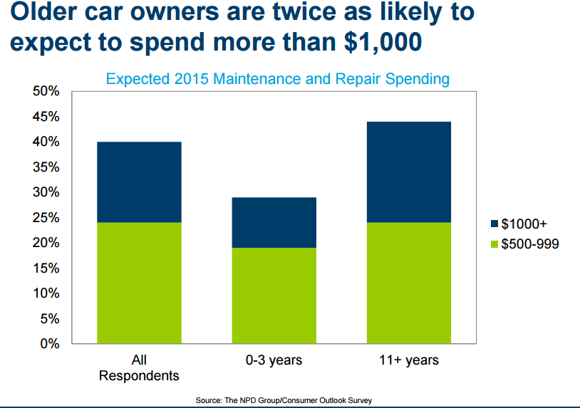 Older car owners expected to spend double