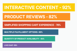 Omnichannel expectations
