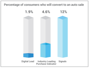 Percentage of consumers who will convert auto sale