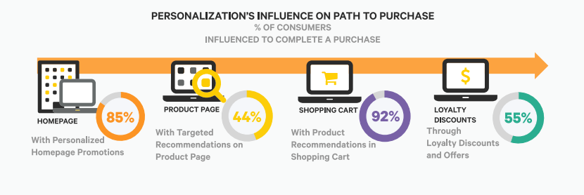 Personalization's influence on path to purchase