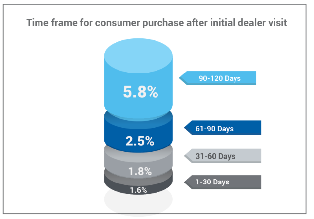 Time frame for consumer purchase after first visit
