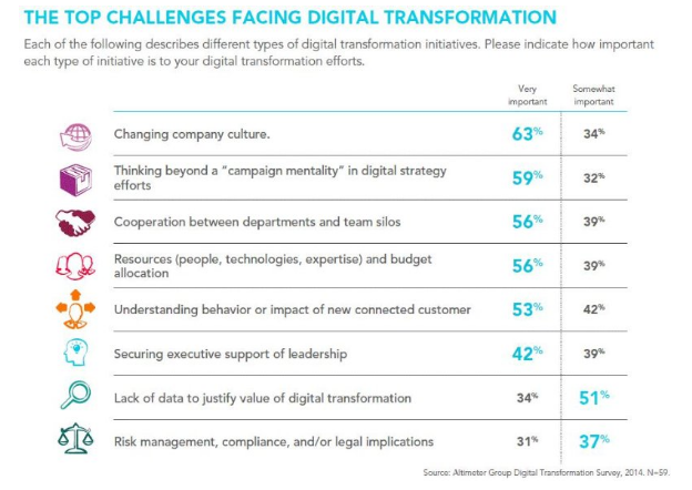 Top challenges facing digital transformation