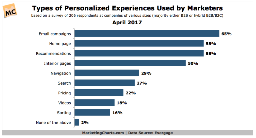 Types of personalized experiences by marketers