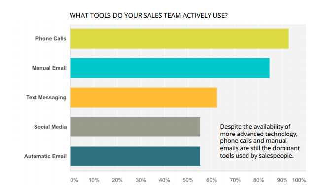 What tools does sales team use
