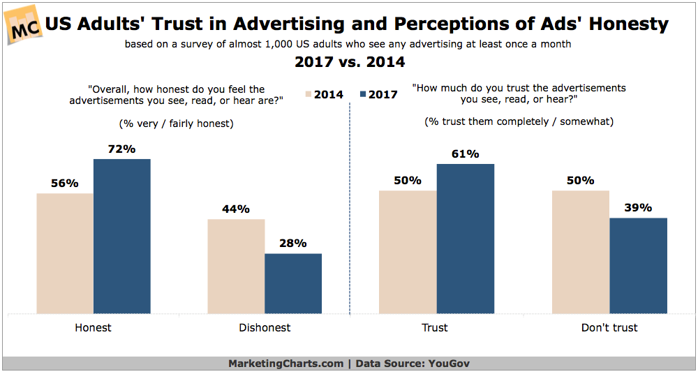 Adults' trust in advertising and perception of ads