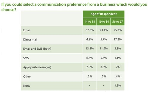 Communication preference from a business
