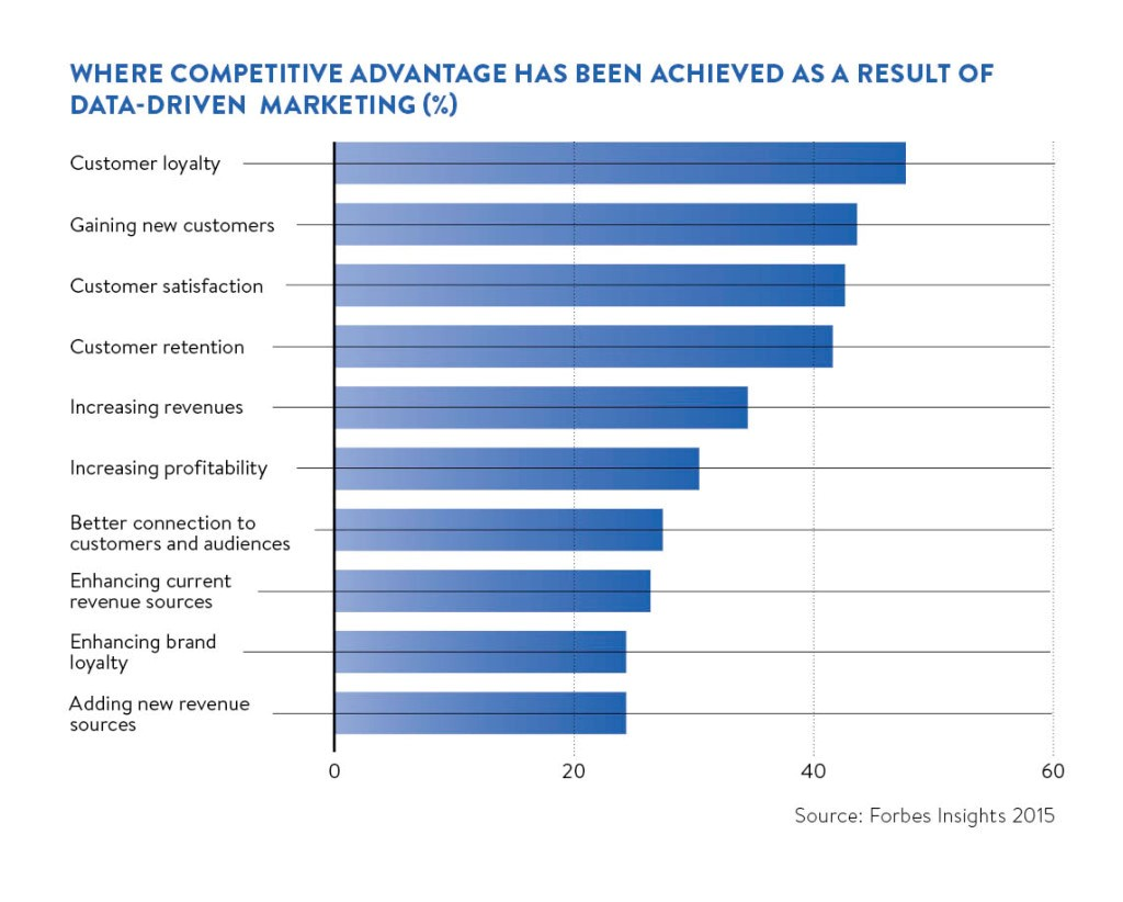 Competitive advantage has been achieved as a result of data driven marketing