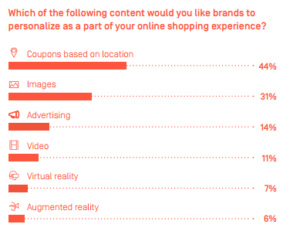 Content for brands to personalize for online shopping experience