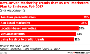 Data driven marketing trends